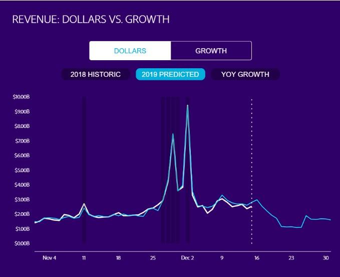 black friday online sales statistics: dollars vs. growth 2013 - 2019