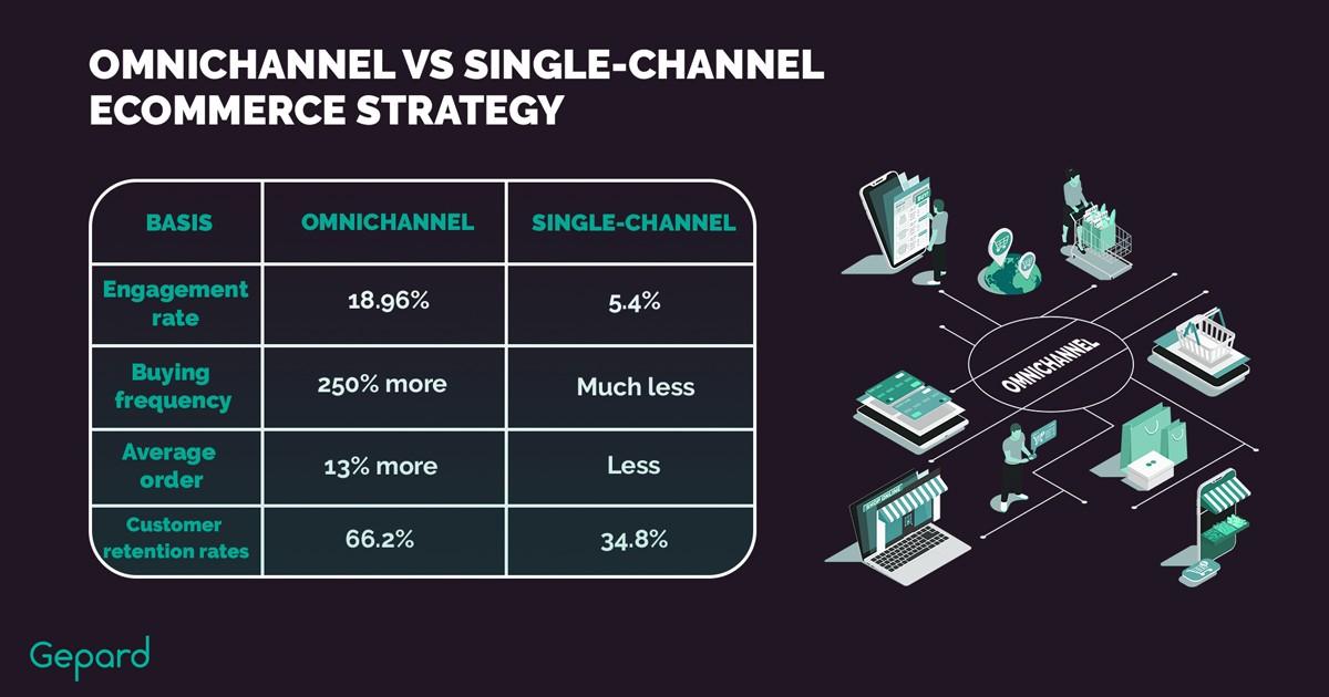 Omnichannel VS Single-Channel eCommerce Strategy