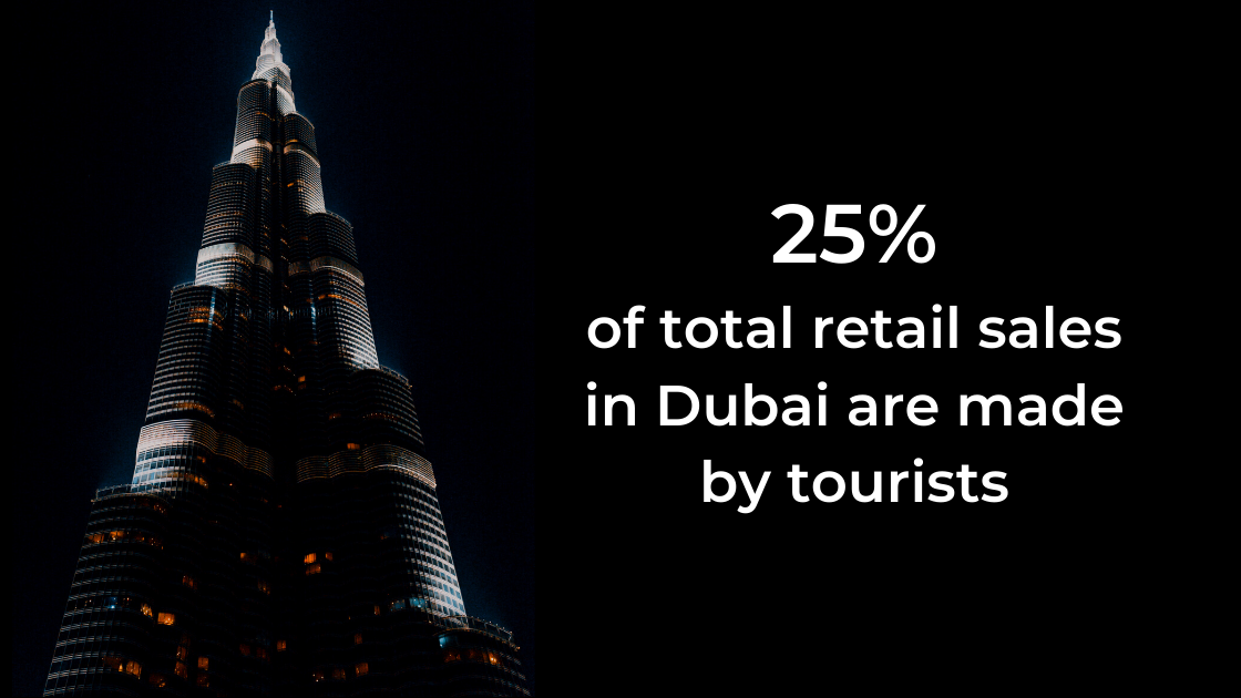 Travellers contribute 25% of total retail sales in Dubai.
