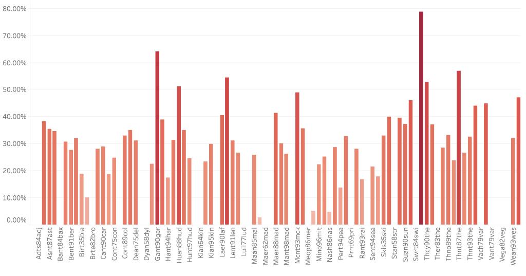The returns data of a women's pants.