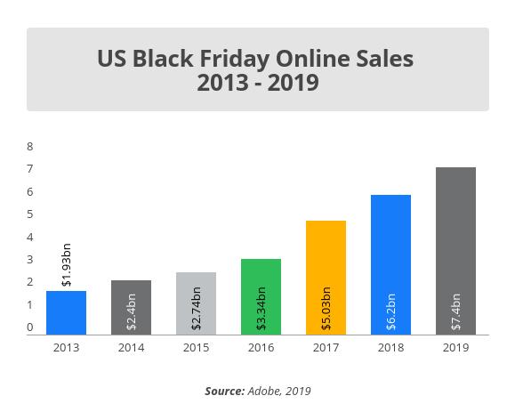 black friday online sales statistics 2013 - 2019